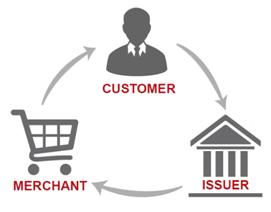 Customer Issuer Merchant