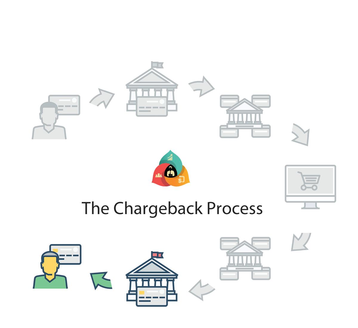 history of chargeback